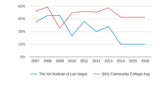 This chart display the percentage of White students in The Art Institute of Las Vegas and the percentage of White community college students in NV by year, with the latest 2015-16 school year data.