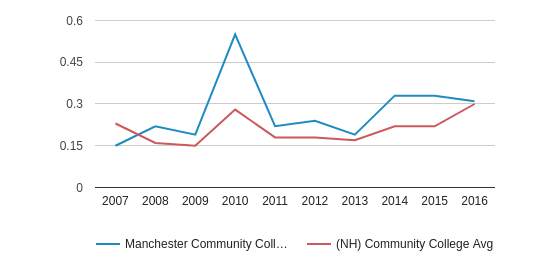 Manchester Community College (Manchester - 03102) Diversity Score (2007-2016)
