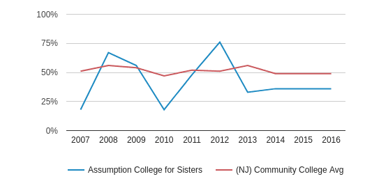 This chart display the percentage of White students in Assumption College for Sisters and the percentage of White community college students in NJ by year, with the latest 2015-16 school year data.