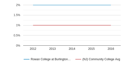 Rowan College at Burlington County More (2012-2016)