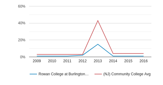 Rowan College at Burlington County Non Resident (2009-2016)