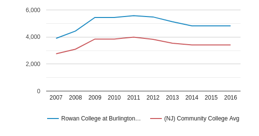Rowan College at Burlington County Full-Time Students (2007-2016)