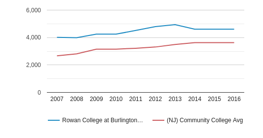 This chart display the total number of Part-Time students enrollment of Rowan College at Burlington County and average number of community college Part-Time students enrollment of NJ by year, with the latest 2015-16 school year data.