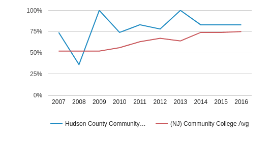 This chart display the percent of students who is receiving some financial aid in Hudson County Community College and the percent of community college students who is receiving some financial aid in NJ by year, with the latest 2015-16 school year data.