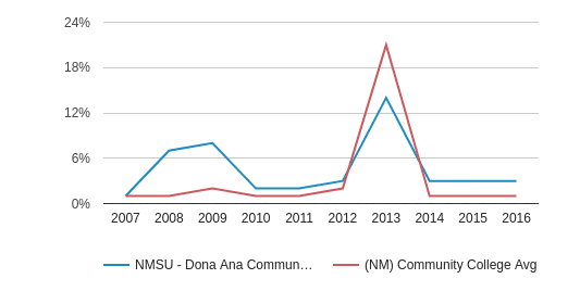 This chart display the percentage of Non Resident students in NMSU - Dona Ana Community College and the percentage of Non Resident community college students in NM by year, with the latest 2015-16 school year data.