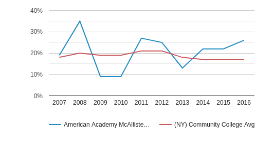 This chart display the percentage of Black students in American Academy McAllister Institute of Funeral Service and the percentage of Black community college students in NY by year, with the latest 2015-16 school year data.
