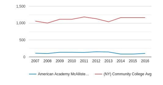 This chart display the total number of Full-Time students enrollment of American Academy McAllister Institute of Funeral Service and average number of community college Full-Time students enrollment of NY by year, with the latest 2015-16 school year data.