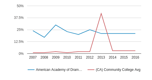 American Academy of Dramatic Arts-Los Angeles Non Resident (2007-2016)