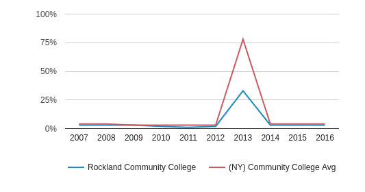 This chart display the percentage of Non Resident students in Rockland Community College and the percentage of Non Resident community college students in NY by year, with the latest 2015-16 school year data.