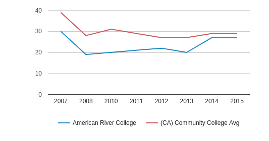 This chart display completion rates for First-Time of Full-Time students of American River College and community college average completion rates for First-Time of Full-Time students of CA by year, with the latest 2014-15 school year data.