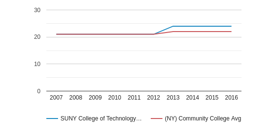 This chart display the ACT Composite score of SUNY College of Technology at Alfred and the community college average ACT Composite score of NY by year, with the latest 2015-16 school year data.