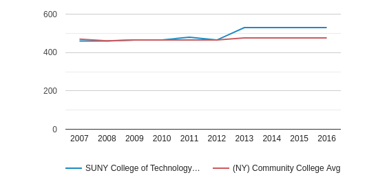 This chart display the SAT Reading score of SUNY College of Technology at Alfred and the community college average SAT Reading score of NY by year, with the latest 2015-16 school year data.