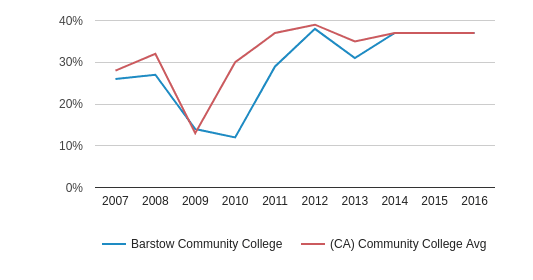 Barstow Community College Hispanic (2007-2016)