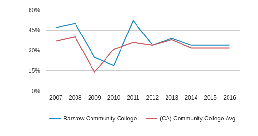 Barstow Community College White (2007-2016)