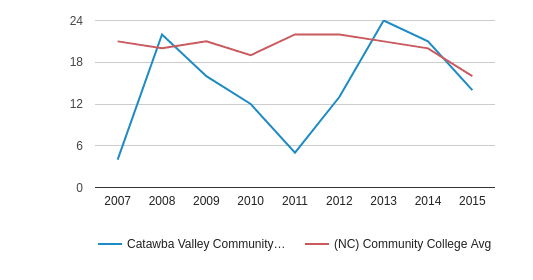 This chart display completion rates for First-Time of Full-Time students of Catawba Valley Community College and community college average completion rates for First-Time of Full-Time students of NC by year, with the latest 2014-15 school year data.