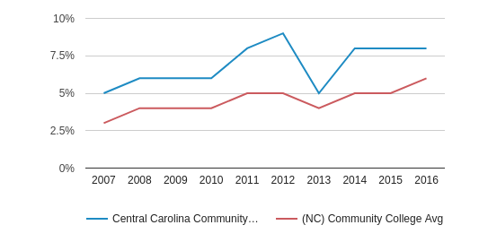 This chart display the percentage of Hispanic students in Central Carolina Community College and the percentage of Hispanic community college students in NC by year, with the latest 2015-16 school year data.