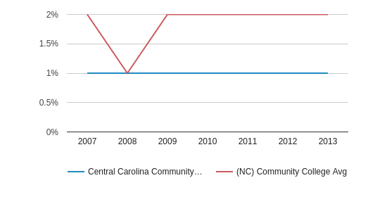 This chart display the percentage of American Indian/Alaskan students in Central Carolina Community College and the percentage of American Indian/Alaskan community college students in NC by year, with the latest 2012-13 school year data.