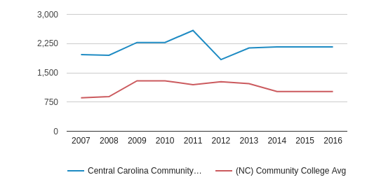 This chart display the total number of Full-Time students enrollment of Central Carolina Community College and average number of community college Full-Time students enrollment of NC by year, with the latest 2015-16 school year data.
