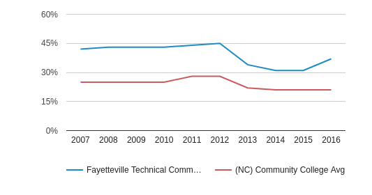 Fayetteville Technical Community College Black (2007-2016)