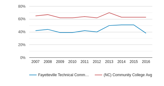 Fayetteville Technical Community College White (2007-2016)