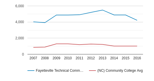 This chart display the total number of Full-Time students enrollment of Fayetteville Technical Community College and average number of community college Full-Time students enrollment of NC by year, with the latest 2015-16 school year data.