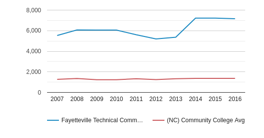 Fayetteville Technical Community College Part-Time Students (2007-2016)