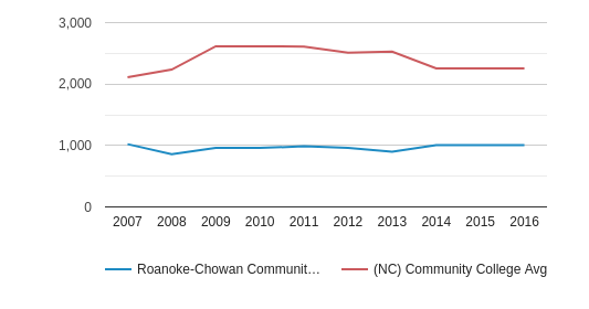 This chart display the total enrollment of Roanoke-Chowan Community College and community college average number of enrollment of NC by year, with the latest 2015-16 school year data.