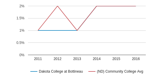 This chart display the percentage of Two or more races students in Dakota College at Bottineau and the percentage of Two or more races community college students in ND by year, with the latest 2015-16 school year data.