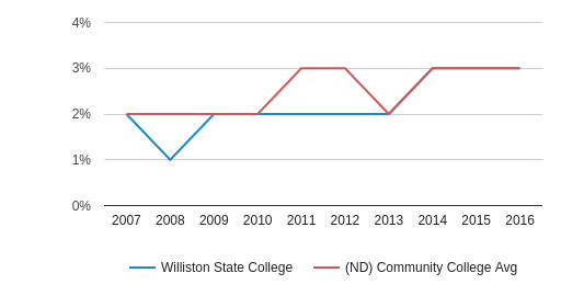 This chart display the percentage of Black students in Williston State College and the percentage of Black community college students in ND by year, with the latest 2015-16 school year data.
