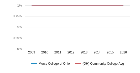 This chart display the percentage of Asian students in Mercy College of Ohio and the percentage of Asian community college students in OH by year, with the latest 2015-16 school year data.