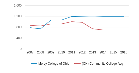 This chart display the total enrollment of Mercy College of Ohio and community college average number of enrollment of OH by year, with the latest 2015-16 school year data.