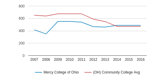 This chart display the total number of Full-Time students enrollment of Mercy College of Ohio and average number of community college Full-Time students enrollment of OH by year, with the latest 2015-16 school year data.