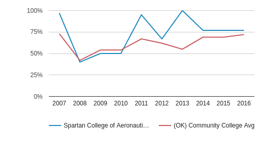 Spartan College of Aeronautics and Technology Percent Admitted (2007-2016)