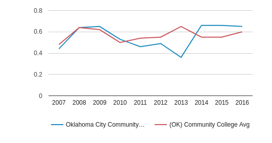 This chart display the diversity score of Oklahoma City Community College and the community college average diversity score of OK by year, with the latest 2015-16 school year data.