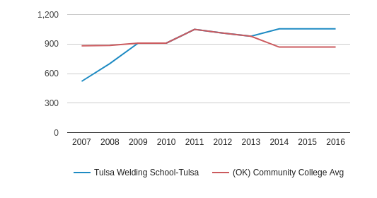 This chart display the total number of Full-Time students enrollment of Tulsa Welding School-Tulsa and average number of community college Full-Time students enrollment of OK by year, with the latest 2015-16 school year data.