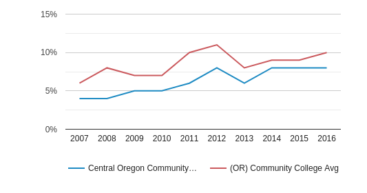 This chart display the percentage of Hispanic students in Central Oregon Community College and the percentage of Hispanic community college students in OR by year, with the latest 2015-16 school year data.