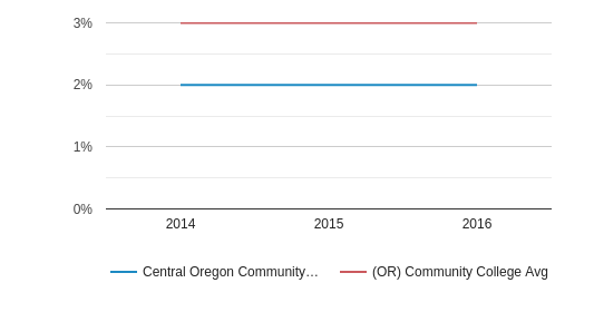 This chart display the percentage of Two or more races students in Central Oregon Community College and the percentage of Two or more races community college students in OR by year, with the latest 2015-16 school year data.