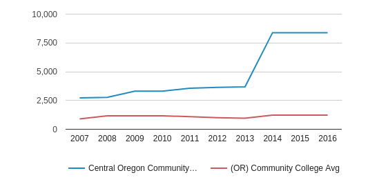Central Oregon Community College Part-Time Students (2007-2016)