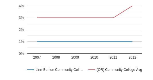 This chart display the percentage of Black students in Linn-Benton Community College and the percentage of Black community college students in OR by year, with the latest 2011-12 school year data.