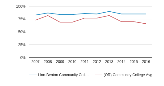 This chart display the percentage of White students in Linn-Benton Community College and the percentage of White community college students in OR by year, with the latest 2015-16 school year data.