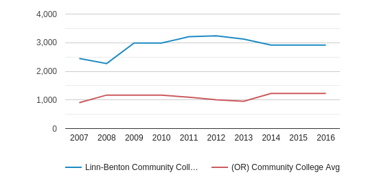 This chart display the total number of Part-Time students enrollment of Linn-Benton Community College and average number of community college Part-Time students enrollment of OR by year, with the latest 2015-16 school year data.