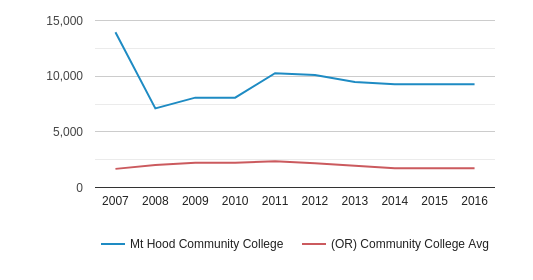 This chart display the total enrollment of Mt Hood Community College and community college average number of enrollment of OR by year, with the latest 2015-16 school year data.