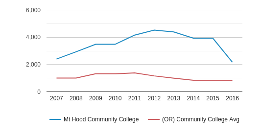 This chart display the total number of Full-Time students enrollment of Mt Hood Community College and average number of community college Full-Time students enrollment of OR by year, with the latest 2015-16 school year data.