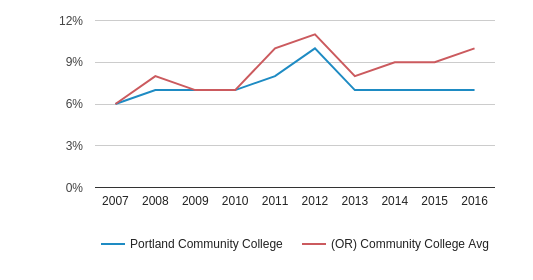 This chart display the percentage of Hispanic students in Portland Community College and the percentage of Hispanic community college students in OR by year, with the latest 2015-16 school year data.