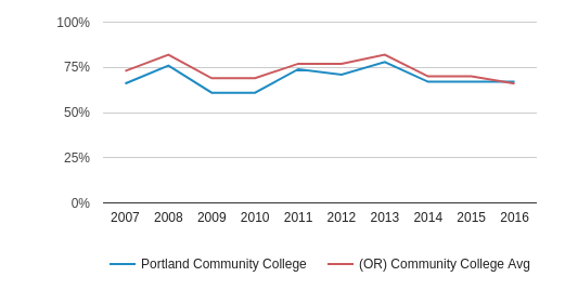 This chart display the percentage of White students in Portland Community College and the percentage of White community college students in OR by year, with the latest 2015-16 school year data.