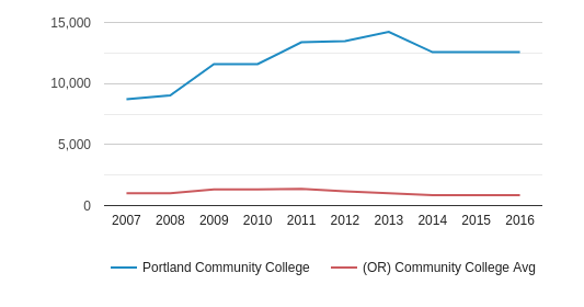 Portland Community College Full-Time Students (2007-2016)