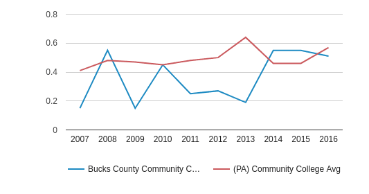 This chart display the diversity score of Bucks County Community College and the community college average diversity score of PA by year, with the latest 2015-16 school year data.