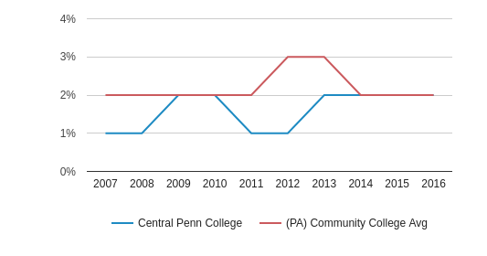 This chart display the percentage of Asian students in Central Penn College and the percentage of Asian community college students in PA by year, with the latest 2015-16 school year data.