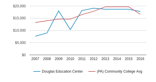 This chart display tuition fees for an in-state student of Douglas Education Center and the private community college average tuition fees for an in-state student of PA by year, with the latest 2015-16 school year data.