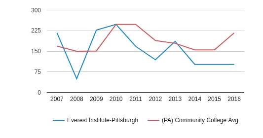 Everest Institute-Pittsburgh Part-Time Students (2007-2016)